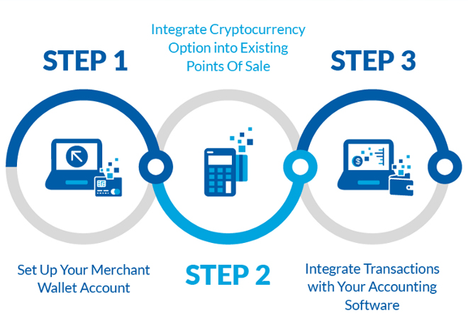 how to be a merchant of cryptocurrency