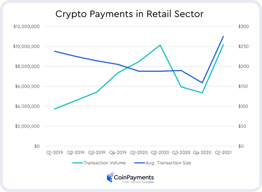 Rise in crypto payments in the retail industry